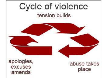 By moggs oceanlane (Flickr: Abuse: cycle of violence) [CC BY 2.0 (http://creativecommons.org/licenses/by/2.0)], via Wikimedia Commons